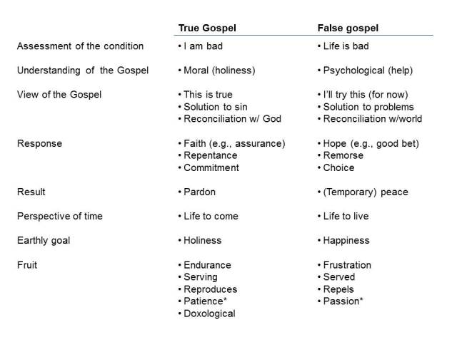 True vs False Gospel