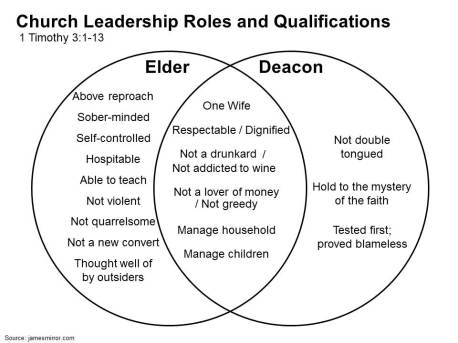 Characteristics of Elders and Deacons